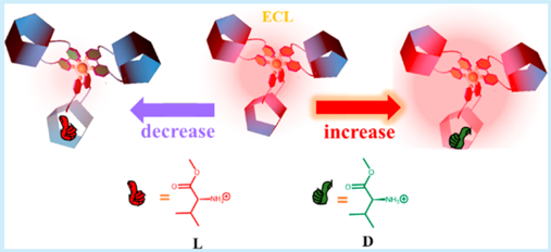 114.Electrochemiluminescent Chiral Discrimination with a Pillar[5]arene Molecular Universal Joint-Coordinated Ruthenium Complex